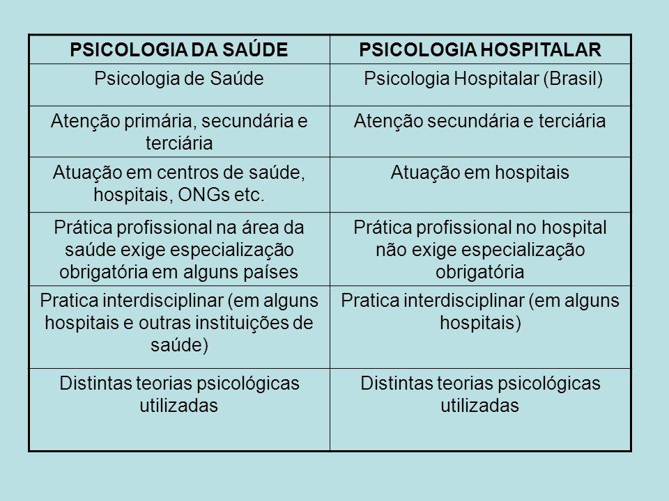 PSICOLOGIA DA SAÚDEPSICOLOGIA HOSPITALAR Psicologia de SaúdePsicologia Hospitalar (Brasil) Atenção primária, secundária e terciária Atenção secundária