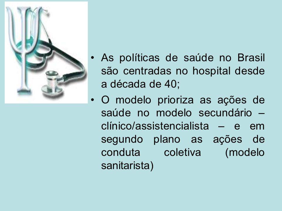As políticas de saúde no Brasil são centradas no hospital desde a década de 40; O modelo prioriza as ações de saúde no modelo secundário – clínico/ass