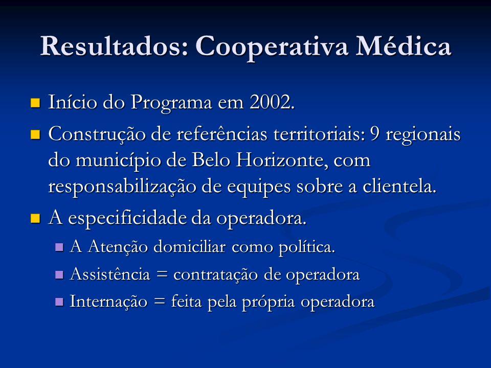 Resultados: Cooperativa Médica Início do Programa em 2002. Início do Programa em 2002. Construção de referências territoriais: 9 regionais do municípi