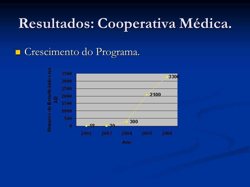 Resultados: Cooperativa Médica. Crescimento do Programa. Crescimento do Programa.