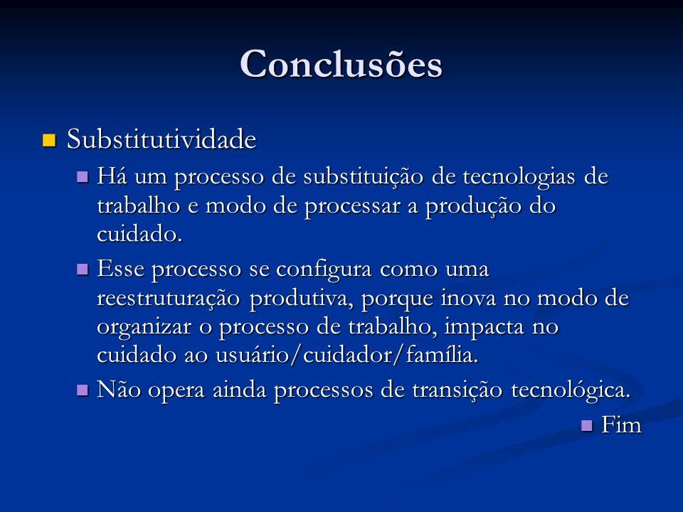 Conclusões Substitutividade Substitutividade Há um processo de substituição de tecnologias de trabalho e modo de processar a produção do cuidado. Há u