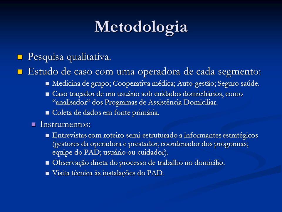 Metodologia Pesquisa qualitativa. Pesquisa qualitativa. Estudo de caso com uma operadora de cada segmento: Estudo de caso com uma operadora de cada se