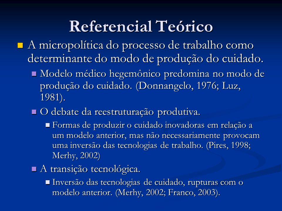 Referencial Teórico A micropolítica do processo de trabalho como determinante do modo de produção do cuidado. A micropolítica do processo de trabalho