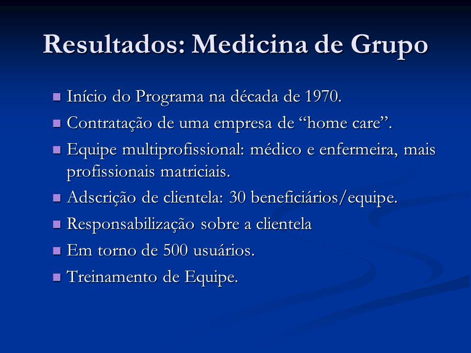 Resultados: Medicina de Grupo Início do Programa na década de 1970. Início do Programa na década de 1970. Contratação de uma empresa de home care. Con