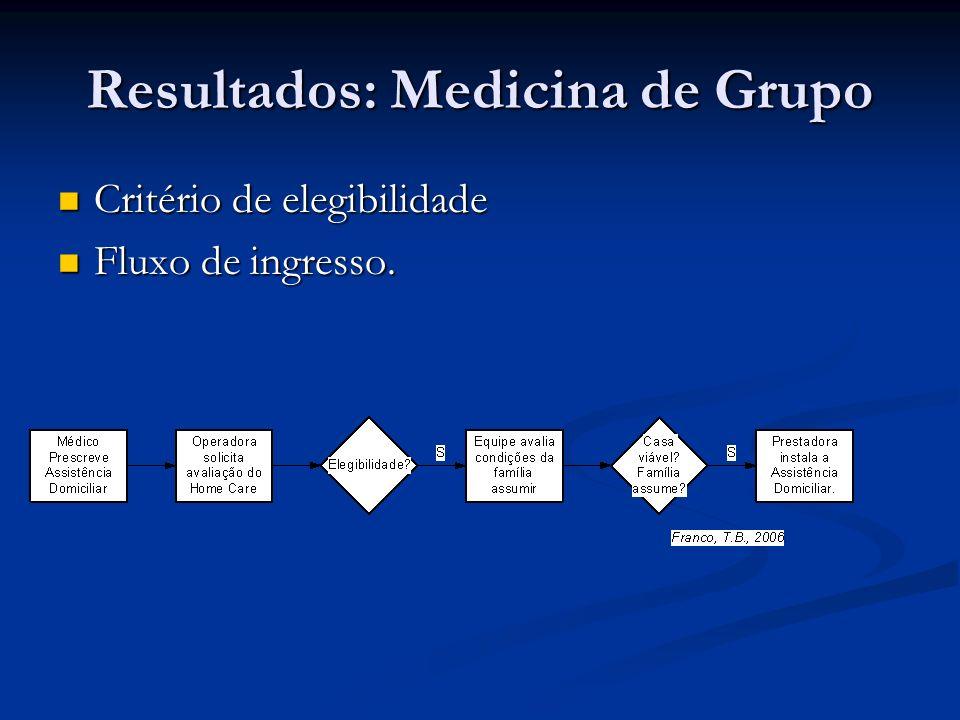 Resultados: Medicina de Grupo Critério de elegibilidade Critério de elegibilidade Fluxo de ingresso. Fluxo de ingresso.