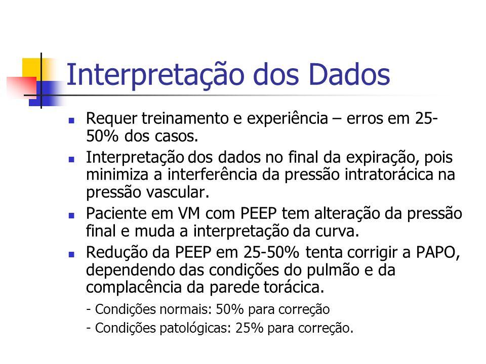 Interpretação dos Dados Requer treinamento e experiência – erros em 25- 50% dos casos. Interpretação dos dados no final da expiração, pois minimiza a