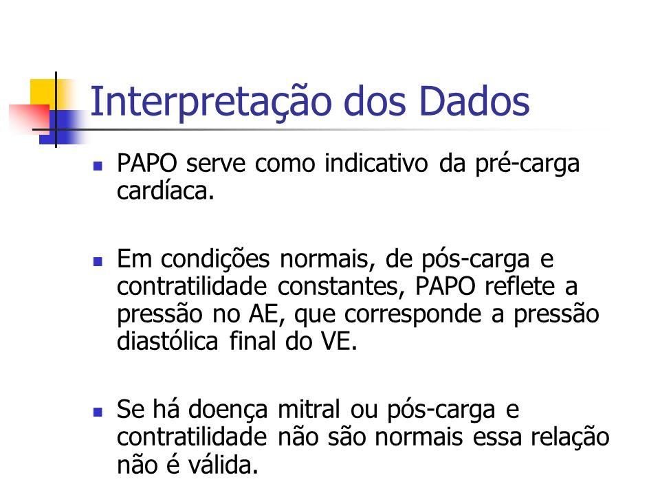 Interpretação dos Dados PAPO serve como indicativo da pré-carga cardíaca. Em condições normais, de pós-carga e contratilidade constantes, PAPO reflete