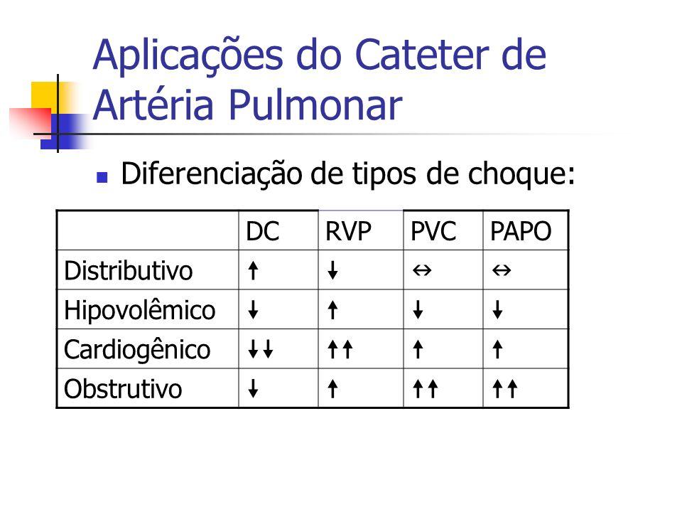Aplicações do Cateter de Artéria Pulmonar Diferenciação de tipos de choque: DCRVPPVCPAPO Distributivo Hipovolêmico Cardiogênico Obstrutivo
