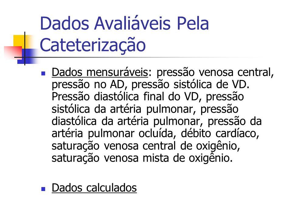 Dados Avaliáveis Pela Cateterização Dados mensuráveis: pressão venosa central, pressão no AD, pressão sistólica de VD. Pressão diastólica final do VD,