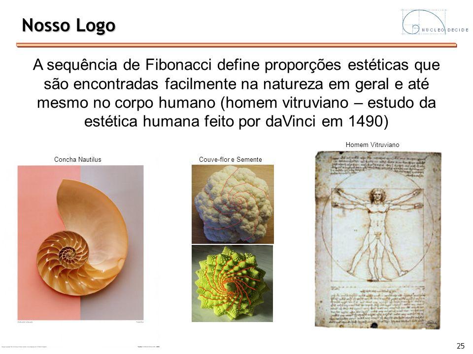 25 Nosso Logo A sequência de Fibonacci define proporções estéticas que são encontradas facilmente na natureza em geral e até mesmo no corpo humano (ho
