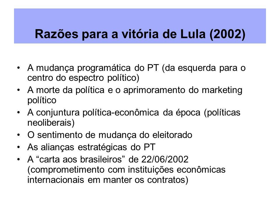 Razões para a vitória de Lula (2002) A mudança programática do PT (da esquerda para o centro do espectro político) A morte da política e o aprimoramento do marketing político A conjuntura política-econômica da época (políticas neoliberais) O sentimento de mudança do eleitorado As alianças estratégicas do PT A carta aos brasileiros de 22/06/2002 (comprometimento com instituições econômicas internacionais em manter os contratos)