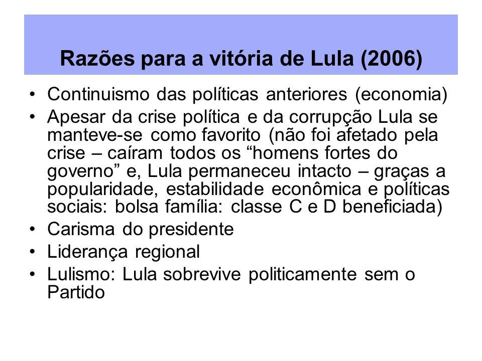 Continuismo das políticas anteriores (economia) Apesar da crise política e da corrupção Lula se manteve-se como favorito (não foi afetado pela crise – caíram todos os homens fortes do governo e, Lula permaneceu intacto – graças a popularidade, estabilidade econômica e políticas sociais: bolsa família: classe C e D beneficiada) Carisma do presidente Liderança regional Lulismo: Lula sobrevive politicamente sem o Partido Razões para a vitória de Lula (2006)