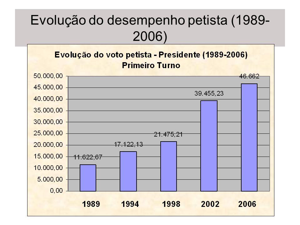 Evolução do desempenho petista (1989- 2006)