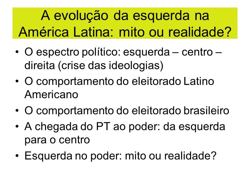 A evolução da esquerda na América Latina: mito ou realidade? O espectro político: esquerda – centro – direita (crise das ideologias) O comportamento d