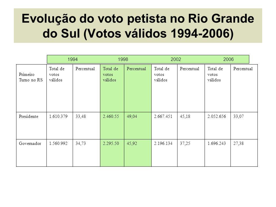 Evolução do voto petista no Rio Grande do Sul (Votos válidos 1994-2006) 1994 1998 2002 2006 Primeiro Turno no RS Total de votos válidos PercentualTotal de votos válidos PercentualTotal de votos válidos PercentualTotal de votos válidos Percentual Presidente1.610.37933,482.460.5549,042.667.45145,182.052.65633,07 Governador1.560.99234,732.295.5045,922.196.13437,251.696.24327,38