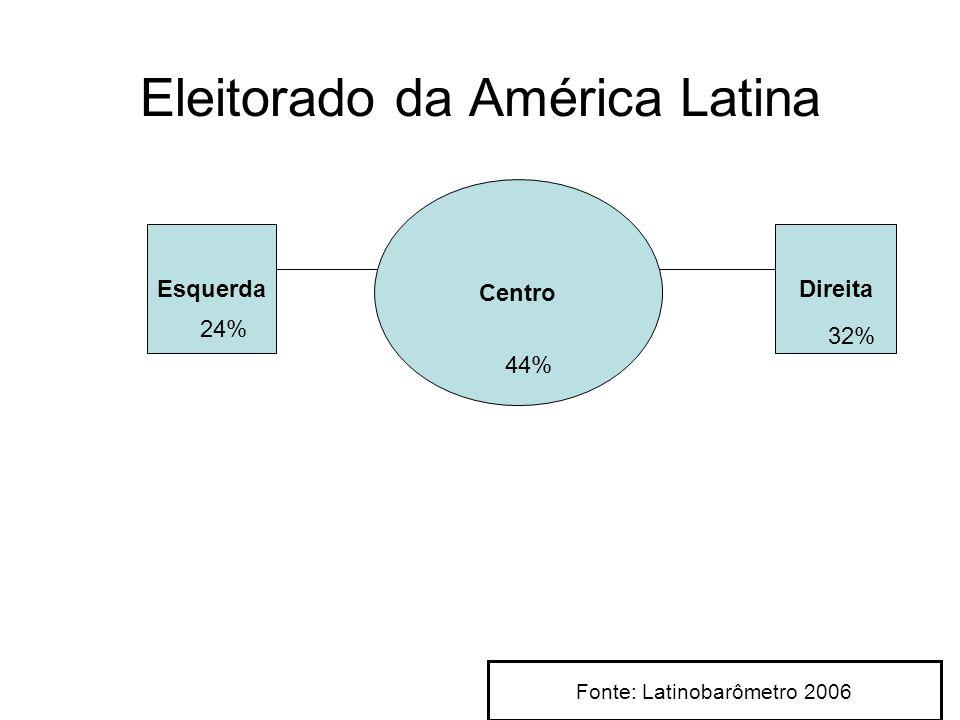 Esquerda Centro Direita 44% 32% 24% Eleitorado da América Latina Fonte: Latinobarômetro 2006