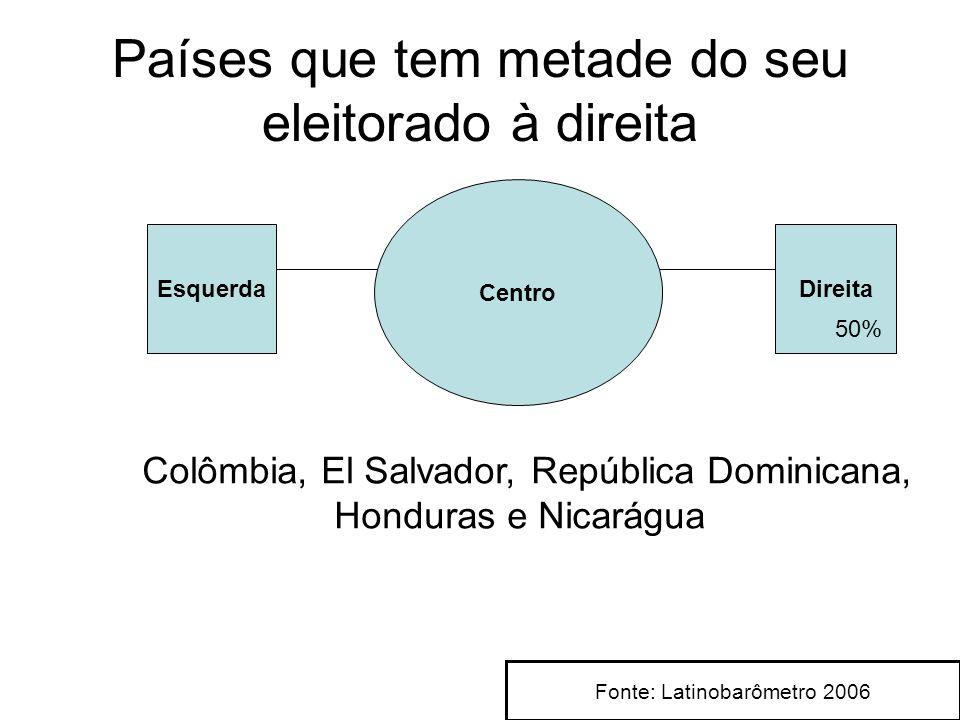 Países que tem metade do seu eleitorado à direita Esquerda Centro Direita 50% Colômbia, El Salvador, República Dominicana, Honduras e Nicarágua Fonte: Latinobarômetro 2006