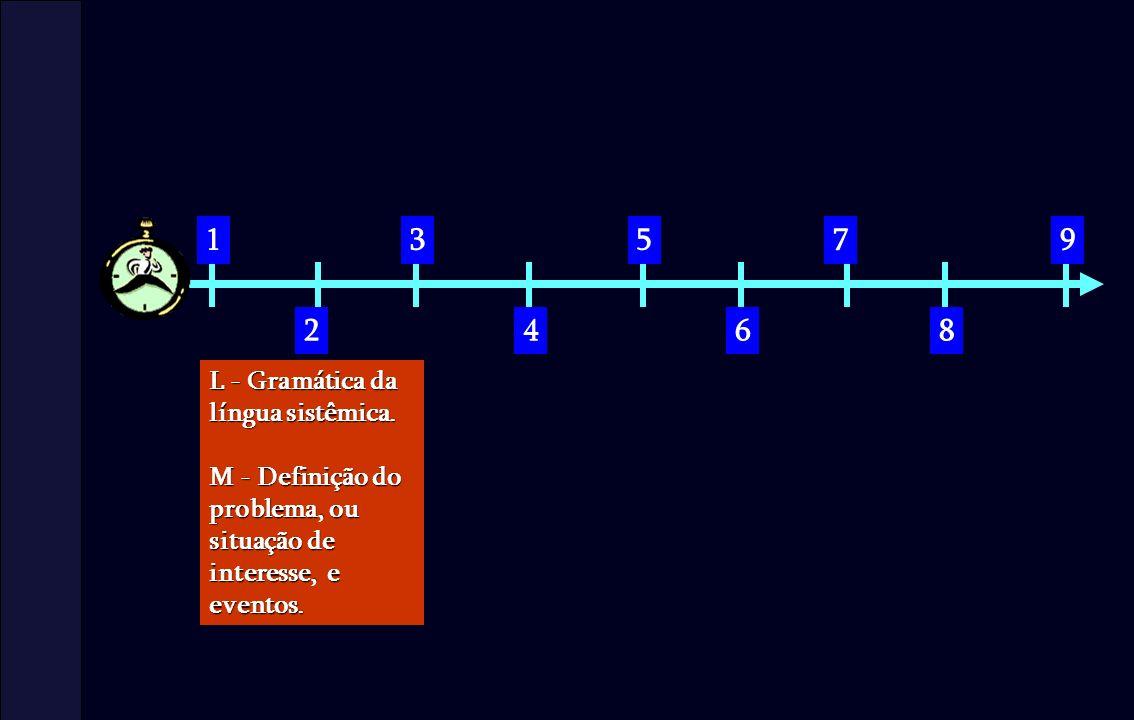 1 2 3 4 5 6 7 8 9 L - Gramática da língua sistêmica. M - Definição do problema, ou situação de interesse, e eventos.