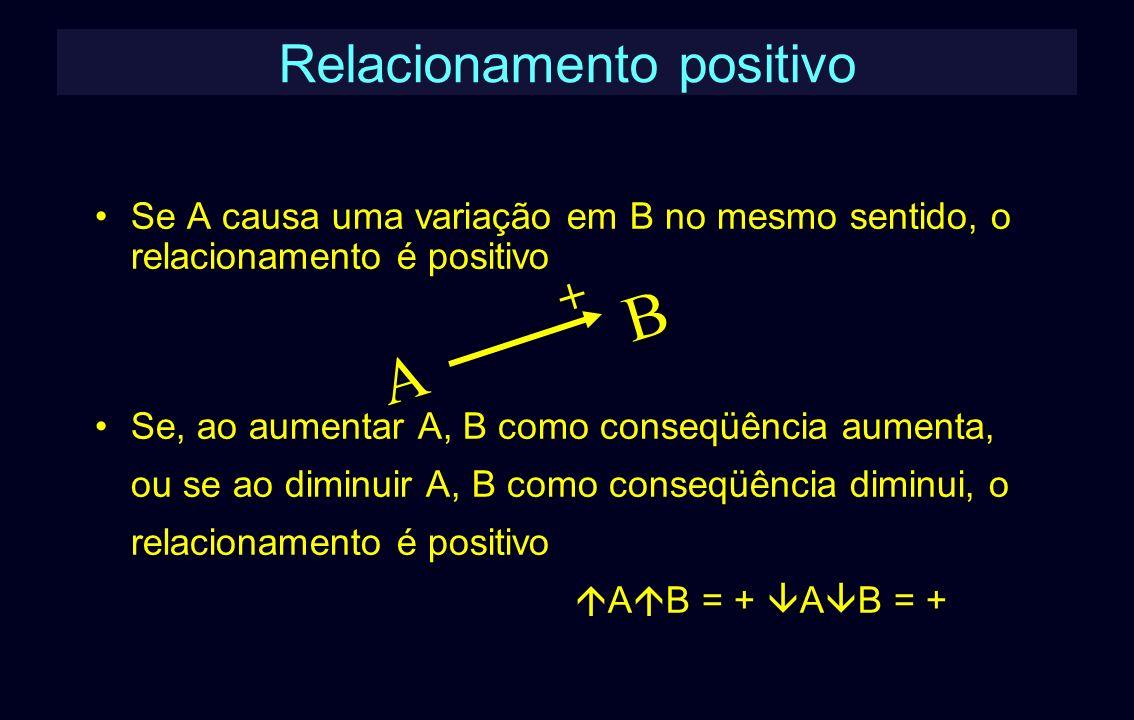 Relacionamento positivo Se A causa uma variação em B no mesmo sentido, o relacionamento é positivo Se, ao aumentar A, B como conseqüência aumenta, ou