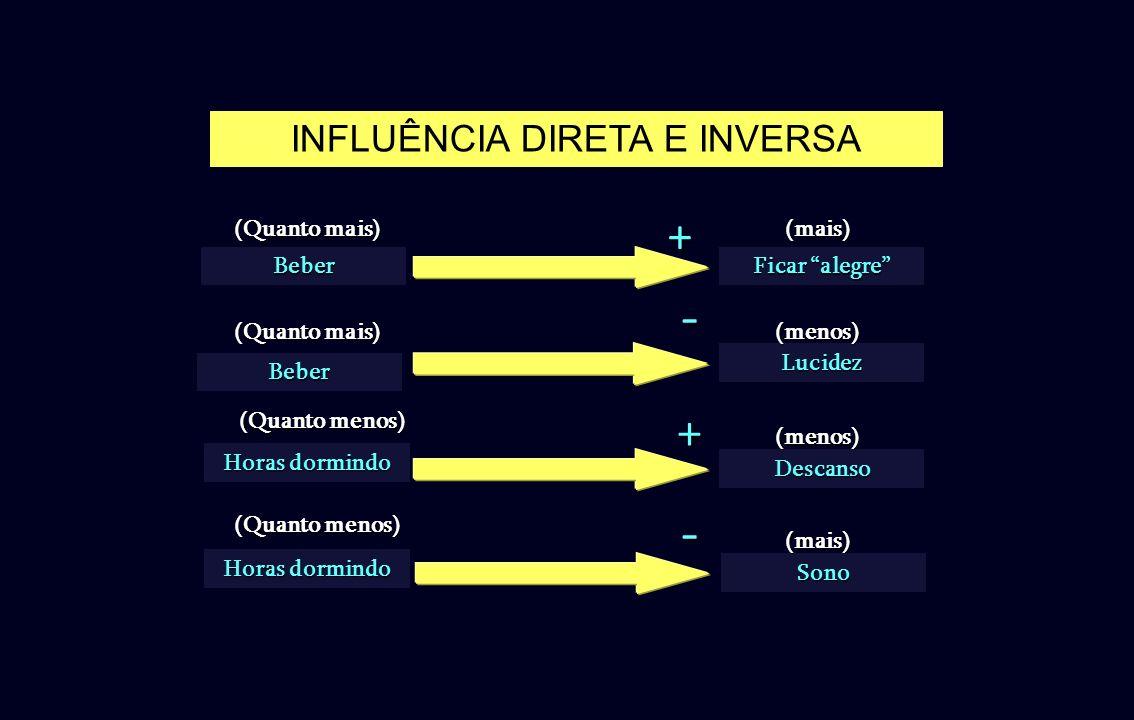 INFLUÊNCIA DIRETA E INVERSA Beber Ficar alegre +(mais) (Quanto mais) Horas dormindo Sono- (Quanto menos) (mais) -Beber Lucidez (Quanto mais) (menos) H