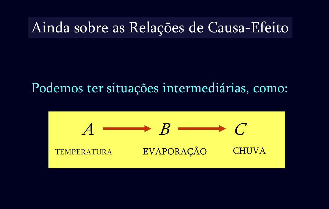 Ainda sobre as Relações de Causa-Efeito Podemos ter situações intermediárias, como: ABC CHUVA EVAPORAÇÂO TEMPERATURA