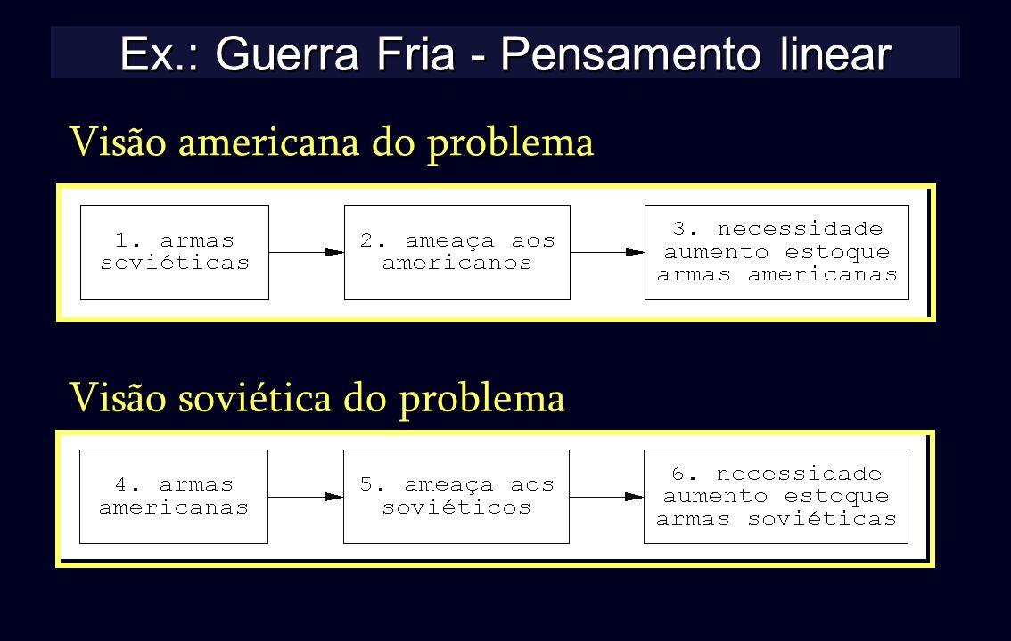 Ex.: Guerra Fria - Pensamento linear Visão americana do problema Visão soviética do problema