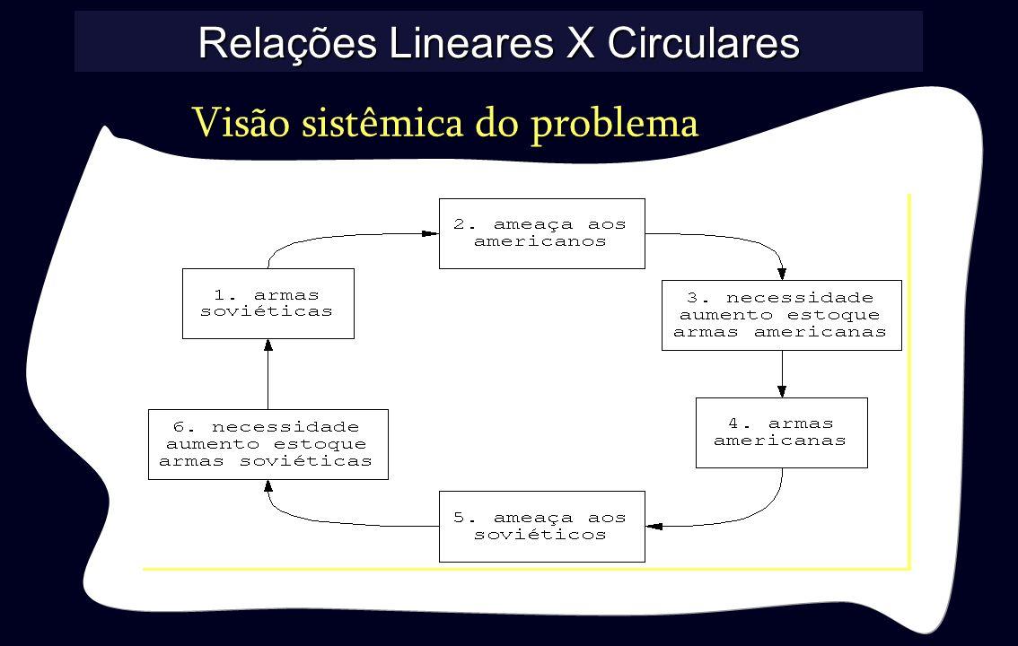 Visão sistêmica do problema Relações Lineares X Circulares