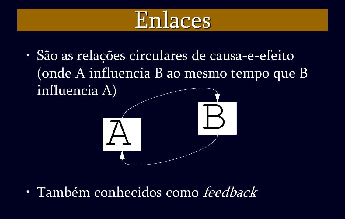 Enlaces São as relações circulares de causa-e-efeito (onde A influencia B ao mesmo tempo que B influencia A) Também conhecidos como feedback A B