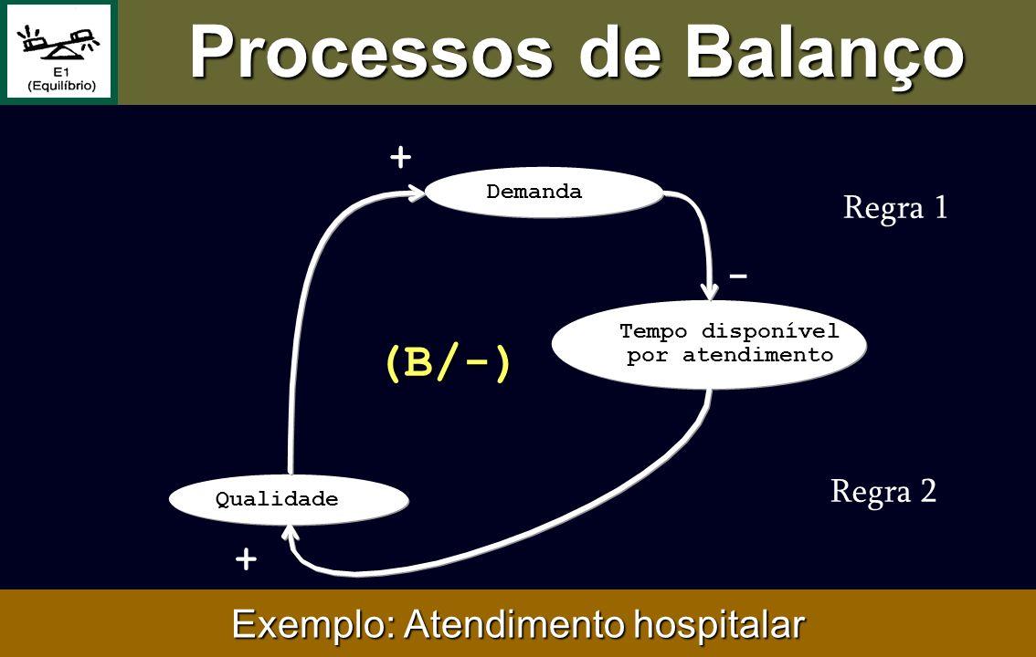 (B/-) + Qualidade + Tempo disponível por atendimento - Demanda Exemplo: Atendimento hospitalar Processos de Balanço Regra 1 Regra 2