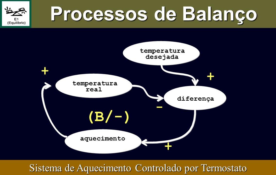 Sistema de Aquecimento Controlado por Termostato (B/-) - temperatura real + temperatura desejada + diferença + aquecimento Processos de Balanço