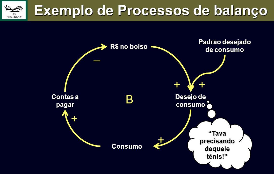Consumo Contas a pagar R$ no bolso Padrão desejado de consumo Desejo de consumo B ++ _ + + Tava precisando daquele tênis! Exemplo de Processos de bala