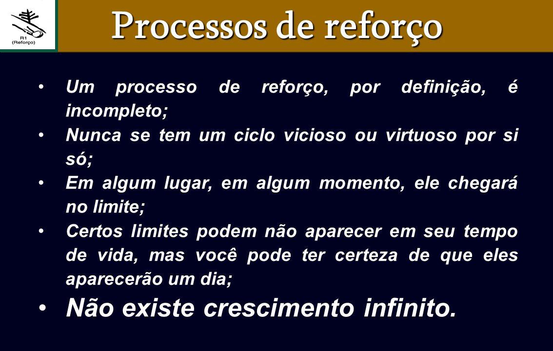 Um processo de reforço, por definição, é incompleto; Nunca se tem um ciclo vicioso ou virtuoso por si só; Em algum lugar, em algum momento, ele chegar