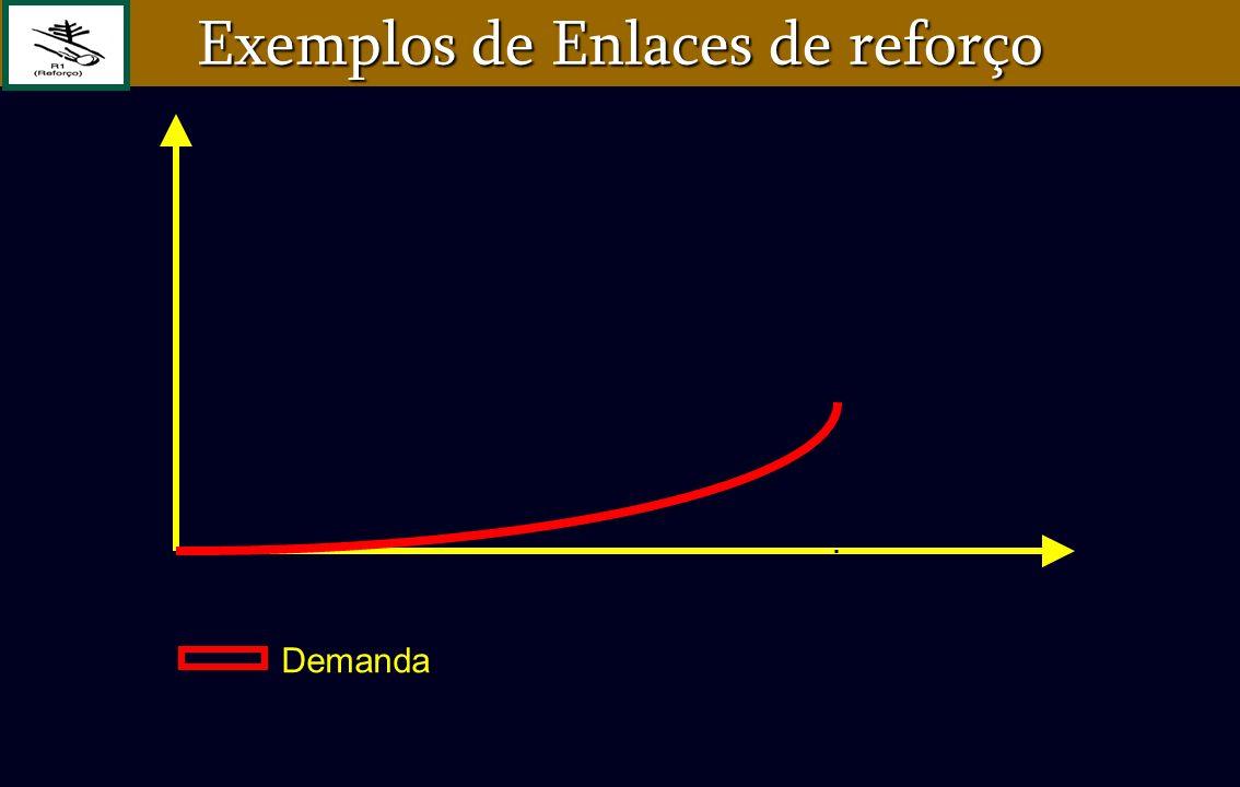 Demanda Exemplos de Enlaces de reforço