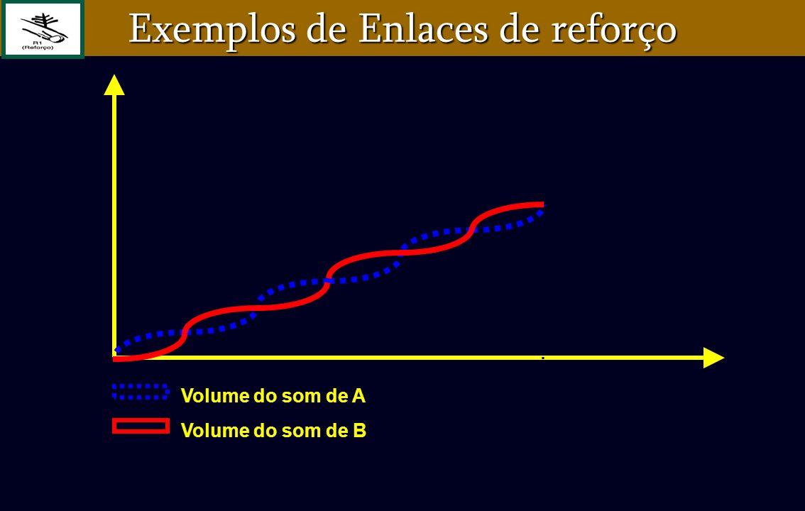 Volume do som de A Volume do som de B Exemplos de Enlaces de reforço