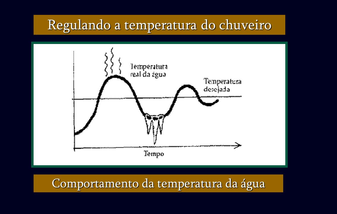 Regulando a temperatura do chuveiro Comportamento da temperatura da água