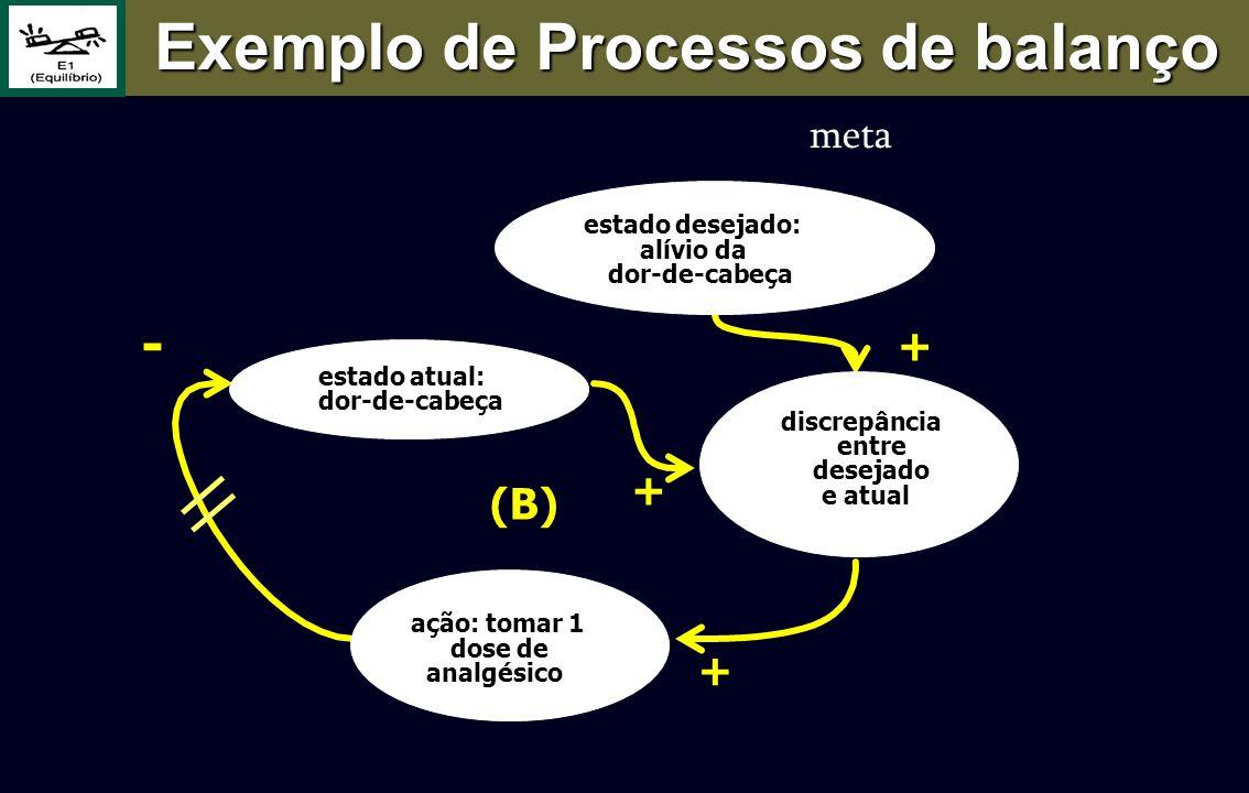 (B) + - ação: tomar 1 dose de analgésico Exemplo de Processos de balanço + + estado desejado: alívio da dor-de-cabeça discrepância entre desejado e at