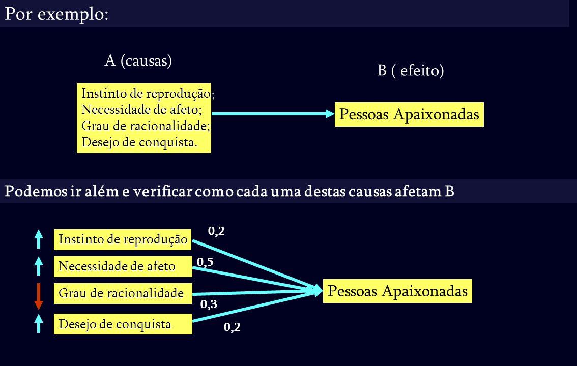 (B) + - ação: tomar 1 dose de analgésico Exemplo de Processos de balanço + + estado desejado: alívio da dor-de-cabeça discrepância entre desejado e atual estado atual: dor-de-cabeça meta