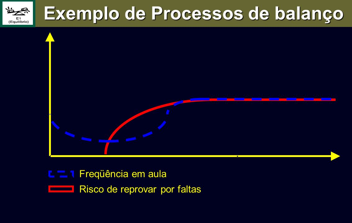 Freqüência em aula Risco de reprovar por faltas Exemplo de Processos de balanço