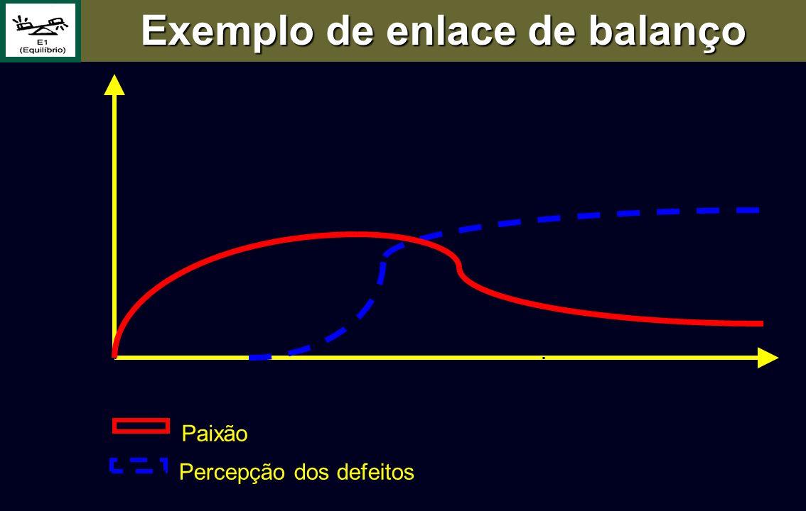 Percepção dos defeitos Paixão Exemplo de enlace de balanço