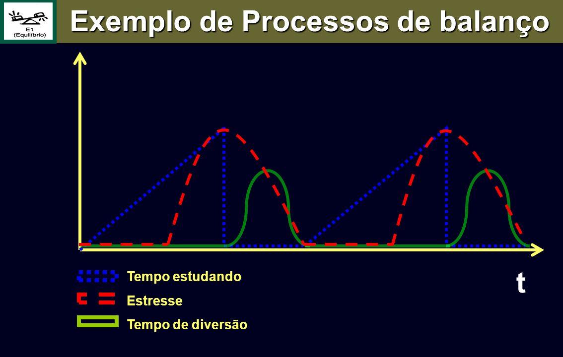 Tempo estudando Estresse Tempo de diversão t Exemplo de Processos de balanço