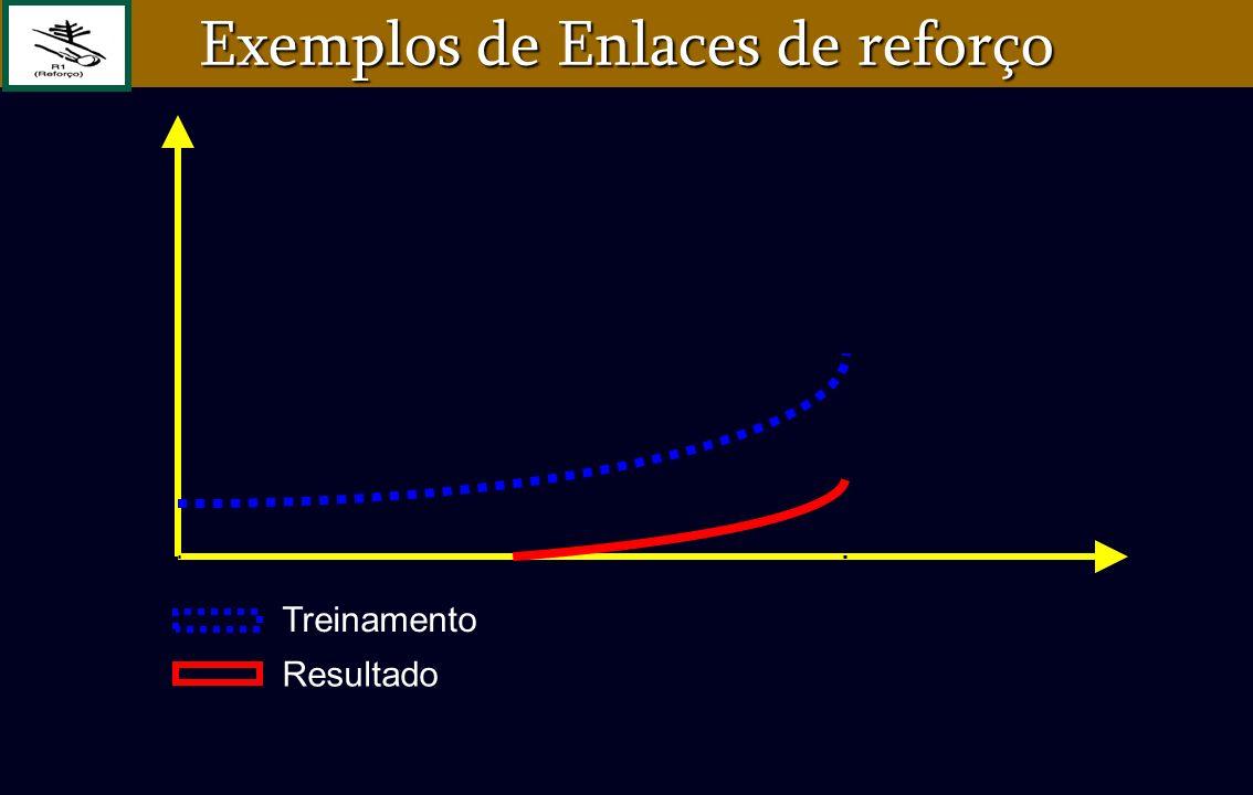 Treinamento Resultado Exemplos de Enlaces de reforço