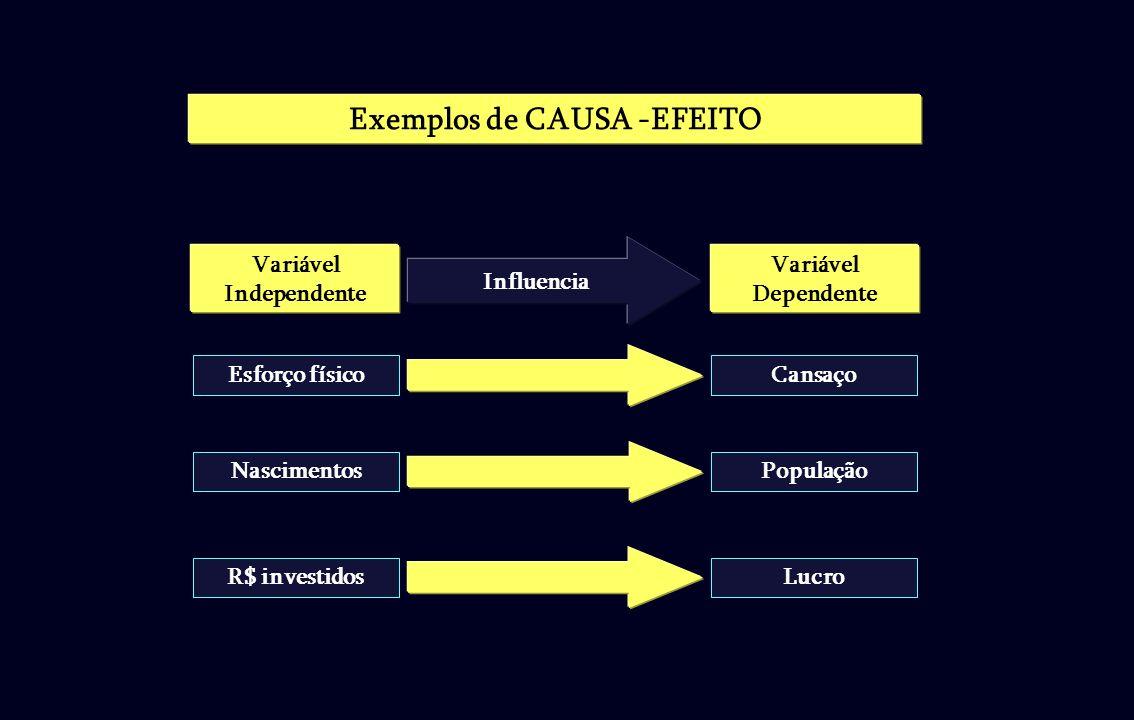 Esforço físicoCansaço NascimentosPopulação R$ investidosLucro Exemplos de CAUSA -EFEITO Variável Independente Variável Dependente Influencia
