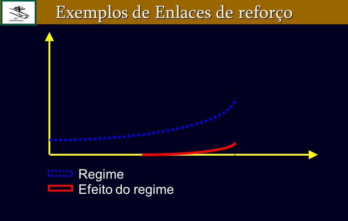 Regime Efeito do regime Exemplos de Enlaces de reforço
