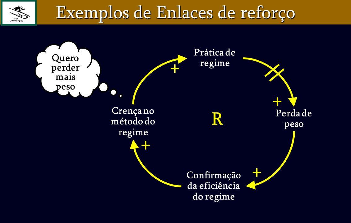 R + + + + Quero perder mais peso Exemplos de Enlaces de reforço Confirmação da eficiência do regime Crença no método do regime Prática de regime Perda