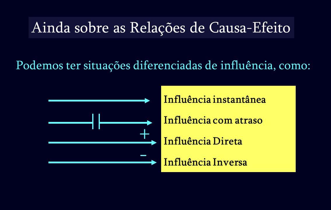 Influência instantânea Influência com atraso Influência Direta Influência Inversa Ainda sobre as Relações de Causa-Efeito Podemos ter situações difere