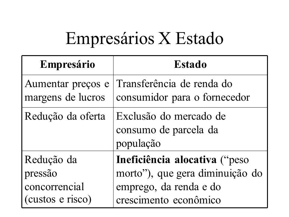 Caso do Cartel dos Vigilantes (2007) Mercado de vigilância privada no RS Busca e apreensão criminal e interceptação telefônica; Realização do primeiro Acordo de Leniência da história do SBDC (2003)