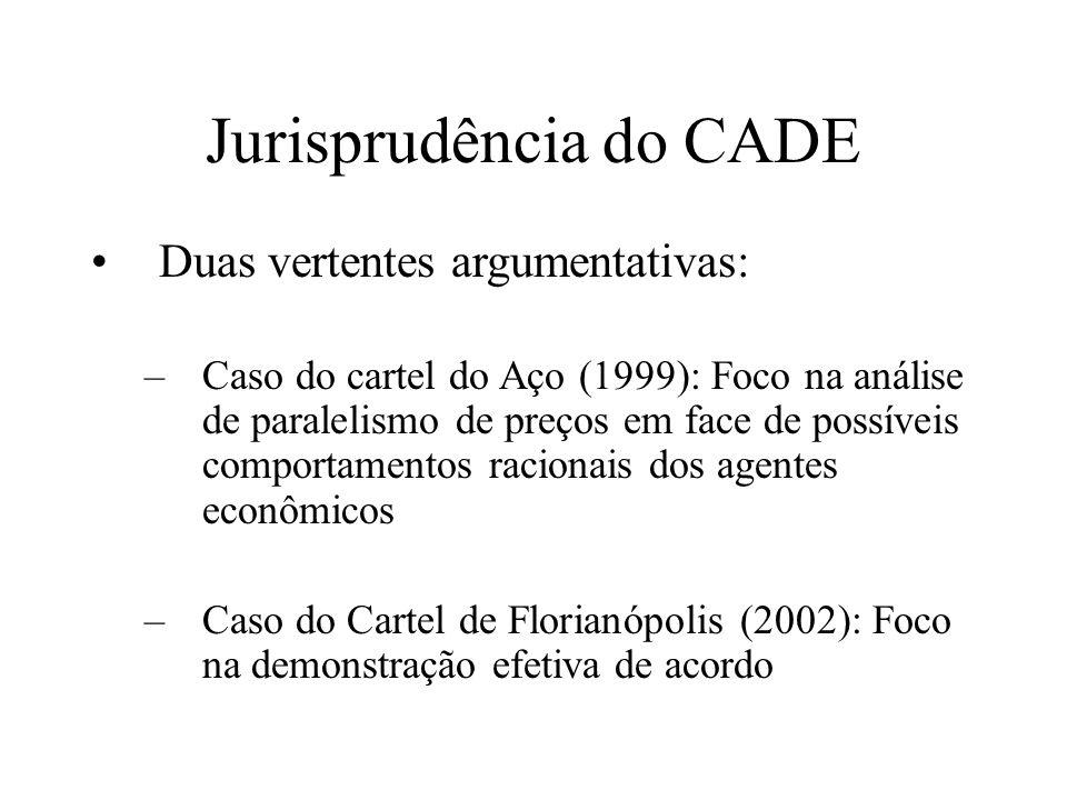 Cartel das Britas (2005) Mercado de pedra britada no Estado de São Paulo Realização da primeira busca e apreensão da história do SBDC (2003) –Art.