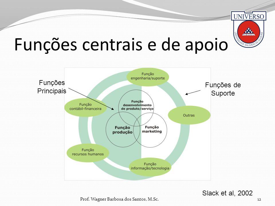 Funções centrais e de apoio 12 Slack et al, 2002 Funções de Suporte Funções Principais Prof. Wagner Barbosa dos Santos, M.Sc.