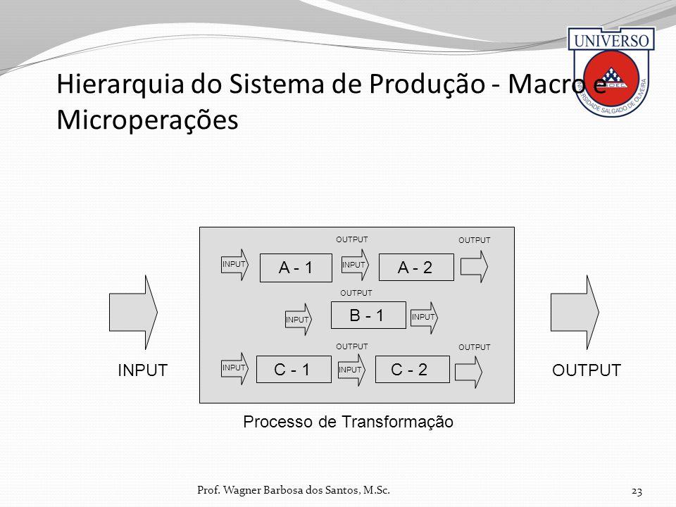 Hierarquia do Sistema de Produção - Macro e Microperações 23 A - 1 A - 2 B - 1 C - 1C - 2 INPUTOUTPUT Processo de Transformação INPUT OUTPUT INPUT OUT