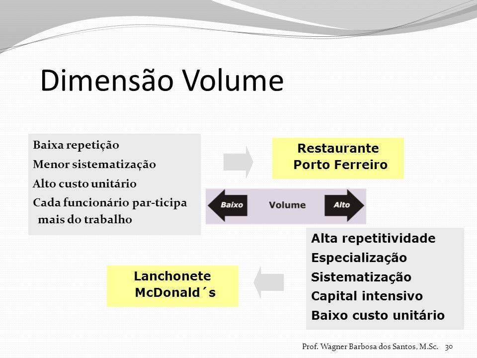 Dimensão Volume Baixa repetição Menor sistematização Alto custo unitário Cada funcionário par-ticipa mais do trabalho 30 Alta repetitividade Especiali